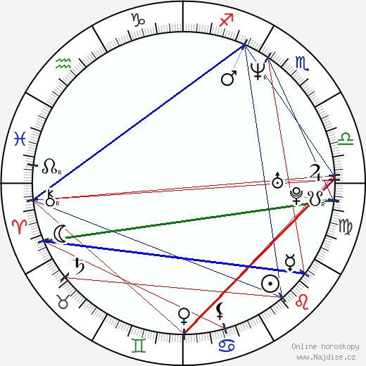 Anne Marie DeLuise wikipedie wiki 2020, 2021 horoskop