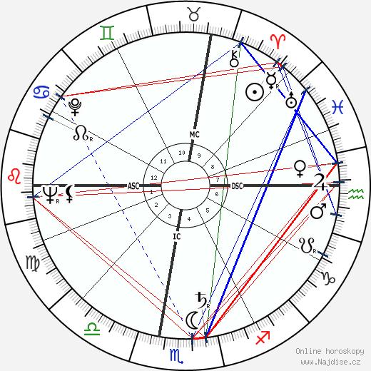 Anne McCaffrey wikipedie wiki 2019, 2020 horoskop