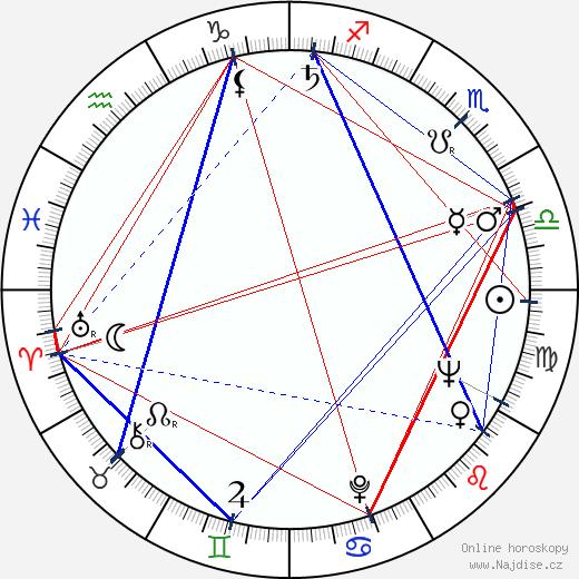 Anne Meara wikipedie wiki 2020, 2021 horoskop
