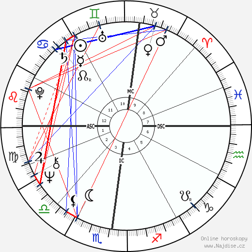 Anne Murray wikipedie wiki 2018, 2019 horoskop