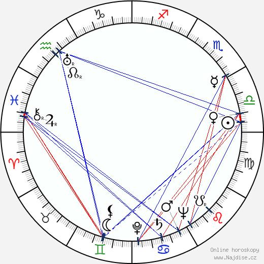 Anne Nagel wikipedie wiki 2018, 2019 horoskop