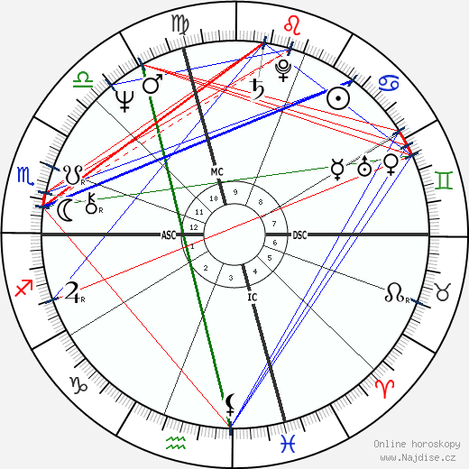 Anne Sinclair wikipedie wiki 2020, 2021 horoskop