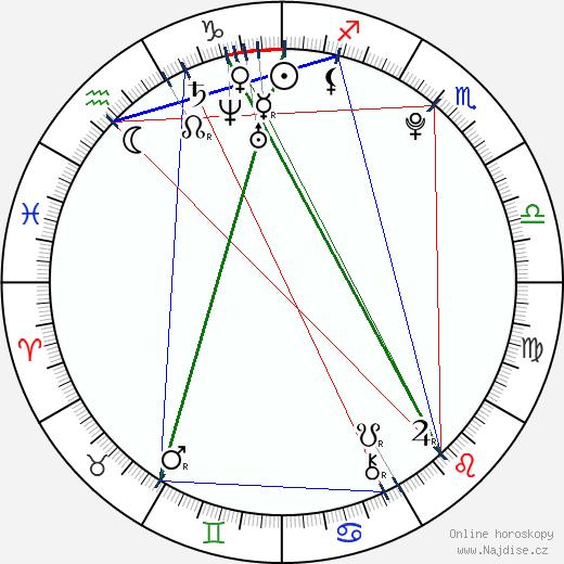 Anne-Sophie Dutoit wikipedie wiki 2018, 2019 horoskop