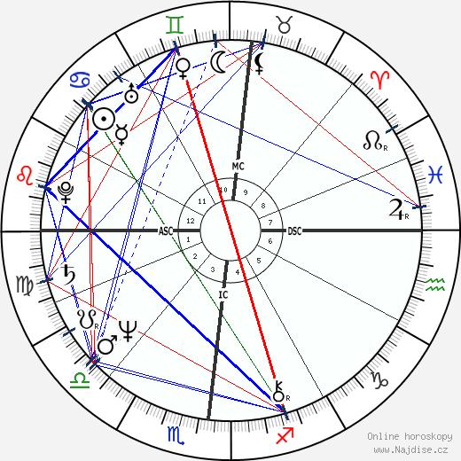 Anne Zamberlan wikipedie wiki 2019, 2020 horoskop