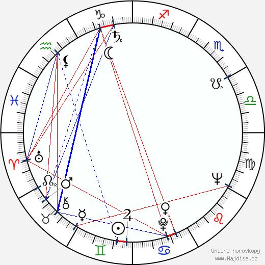 Anneli Haahdenmaa wikipedie wiki 2017, 2018 horoskop