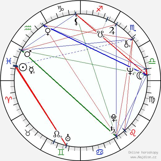 Anneli Sari wikipedie wiki 2019, 2020 horoskop