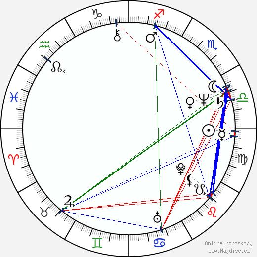 Anneliese Michel wikipedie wiki 2020, 2021 horoskop
