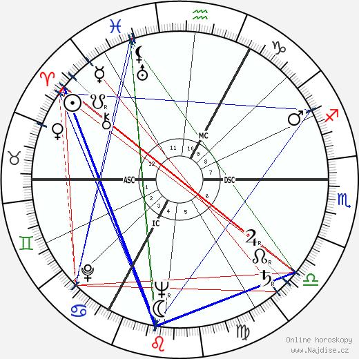 Annemarie Schimmel wikipedie wiki 2018, 2019 horoskop