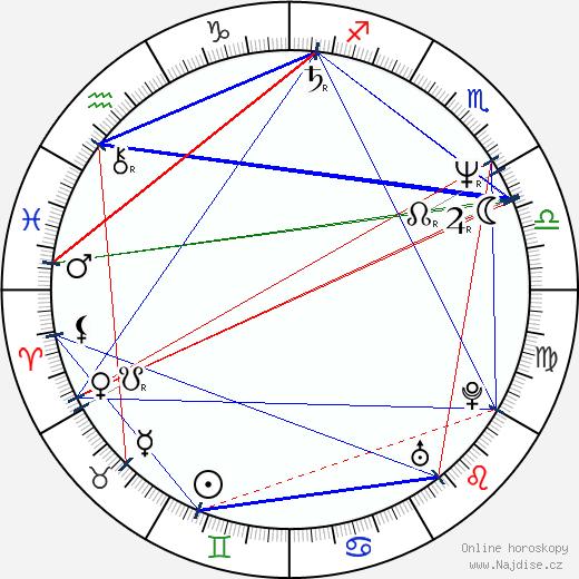 Annette Bening wikipedie wiki 2020, 2021 horoskop