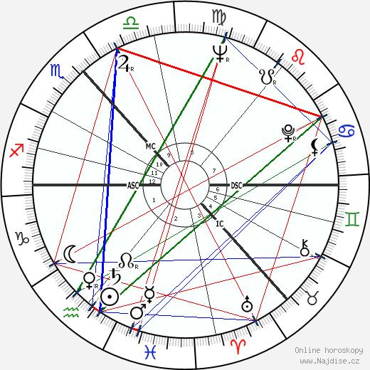 Annette Crosbie wikipedie wiki 2018, 2019 horoskop