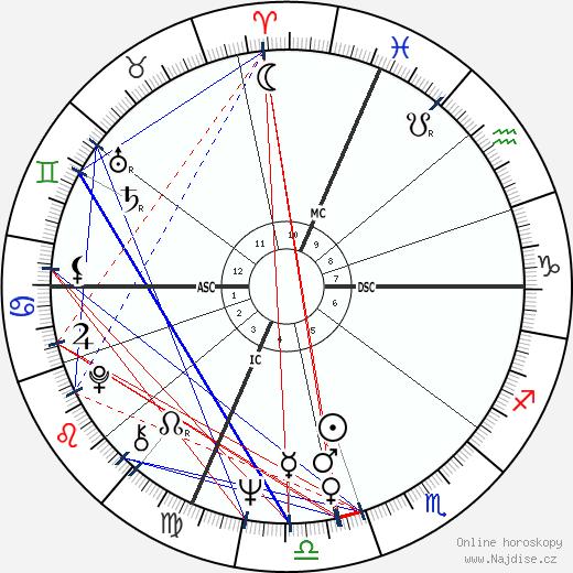 Annette Funicello wikipedie wiki 2020, 2021 horoskop