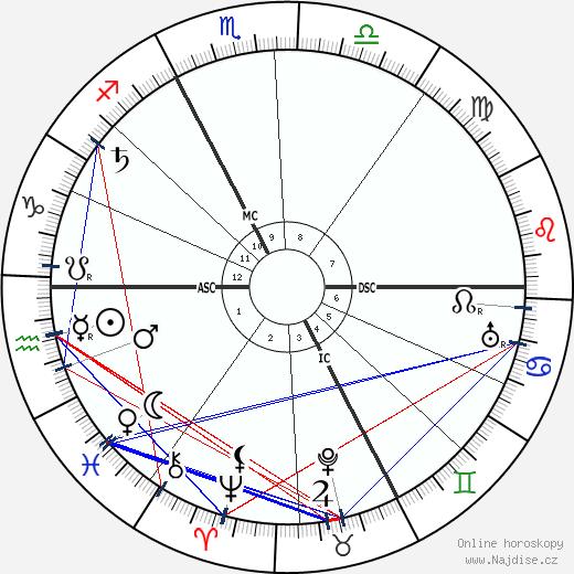 Annette Kolb wikipedie wiki 2019, 2020 horoskop