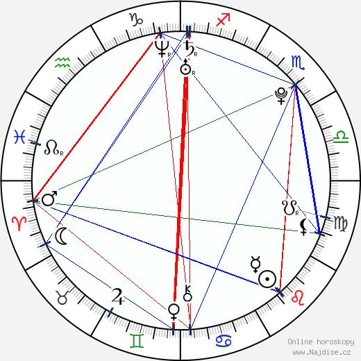 Annie Dahr Nygaard wikipedie wiki 2018, 2019 horoskop