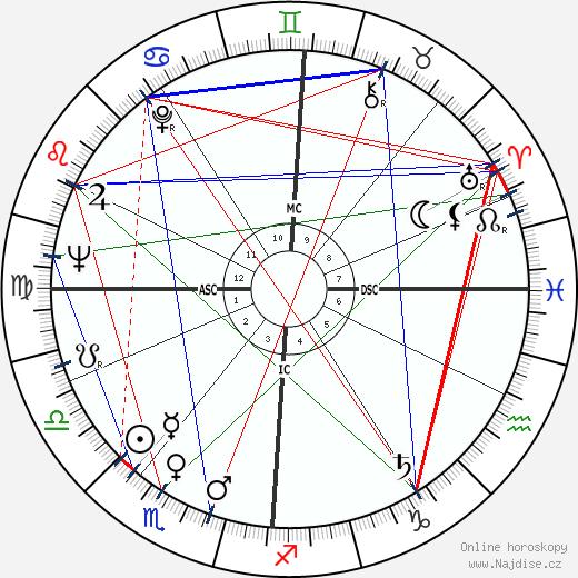 Annie Girardot wikipedie wiki 2018, 2019 horoskop