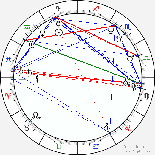 Annie Jones wikipedie wiki 2017, 2018 horoskop