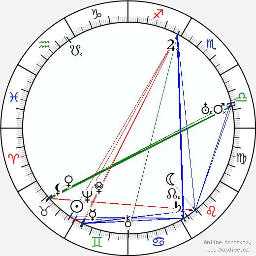 Annie Rosar wikipedie wiki 2018, 2019 horoskop