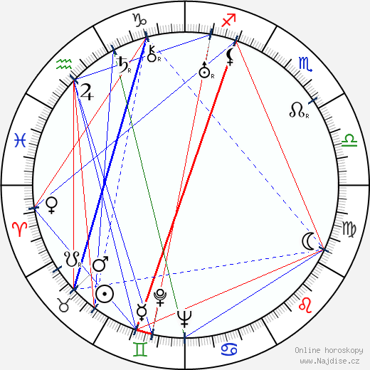 Anny Ondráková wikipedie wiki 2018, 2019 horoskop