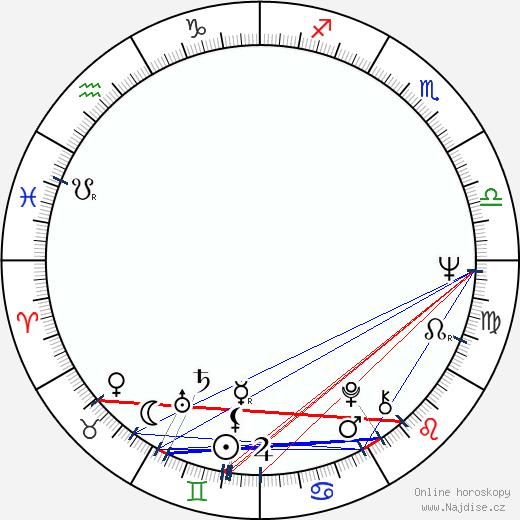 Antero Karapalo wikipedie wiki 2018, 2019 horoskop