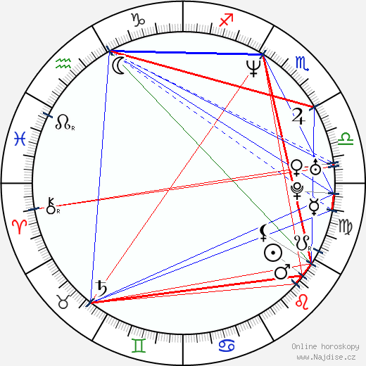 Anthony Anderson wikipedie wiki 2019, 2020 horoskop