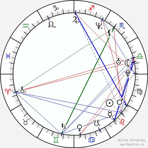 Anthony Backman wikipedie wiki 2018, 2019 horoskop