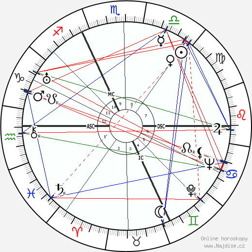 Anthony Blunt wikipedie wiki 2019, 2020 horoskop