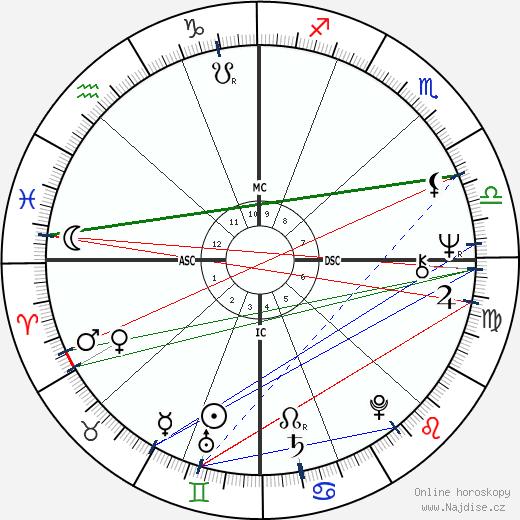Anthony Braxton wikipedie wiki 2018, 2019 horoskop