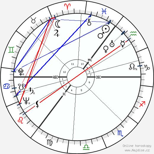 Anthony Burgess wikipedie wiki 2019, 2020 horoskop