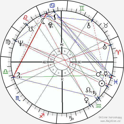 Anthony David Lema wikipedie wiki 2018, 2019 horoskop