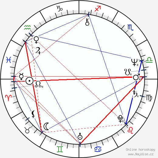 Anthony De Longis wikipedie wiki 2019, 2020 horoskop
