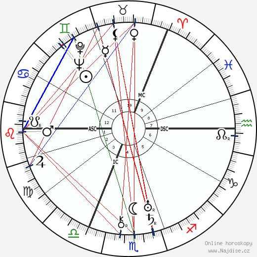 Anthony Eden wikipedie wiki 2019, 2020 horoskop
