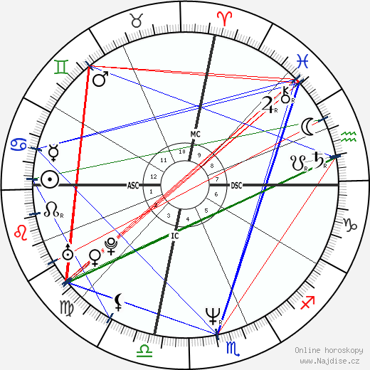 Anthony Edwards wikipedie wiki 2019, 2020 horoskop
