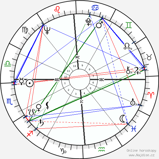 Anthony Franciosa wikipedie wiki 2020, 2021 horoskop