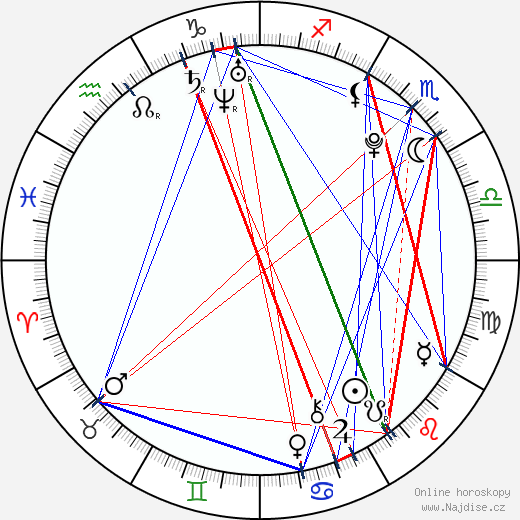Anthony Ghannam wikipedie wiki 2018, 2019 horoskop