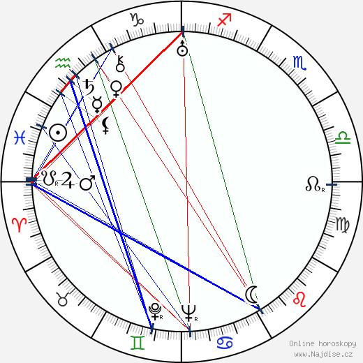 Anthony Havelock-Allan wikipedie wiki 2019, 2020 horoskop