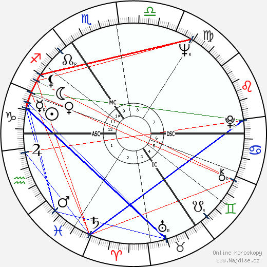Anthony Hopkins wikipedie wiki 2018, 2019 horoskop