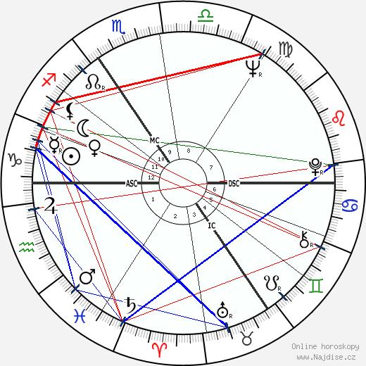 Anthony Hopkins wikipedie wiki 2019, 2020 horoskop