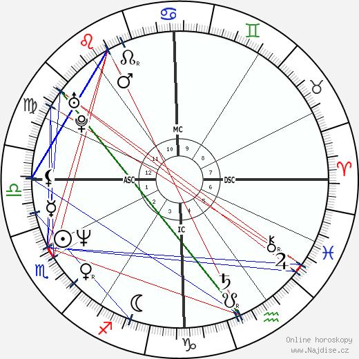 Anthony Kiedis wikipedie wiki 2017, 2018 horoskop