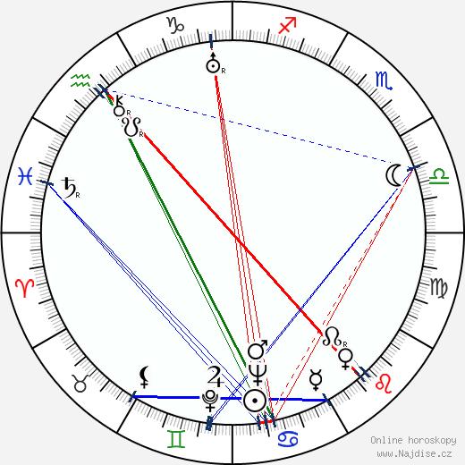 Anthony Mann wikipedie wiki 2018, 2019 horoskop