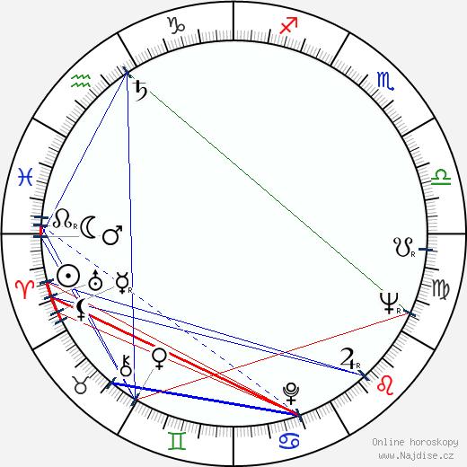 Anthony Perkins wikipedie wiki 2020, 2021 horoskop