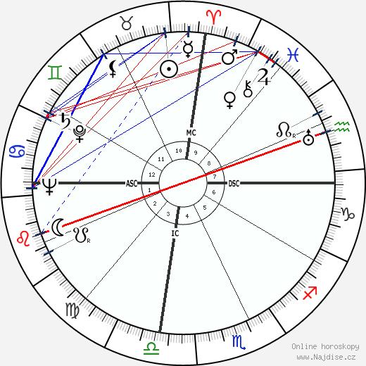 Anthony Quinn wikipedie wiki 2019, 2020 horoskop