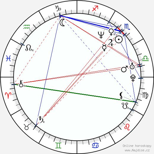 Anthony Ruivivar wikipedie wiki 2018, 2019 horoskop