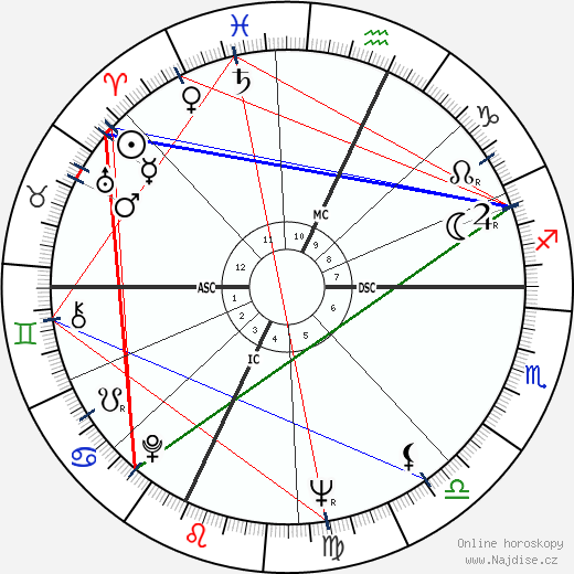 Anthony S. Earl wikipedie wiki 2018, 2019 horoskop