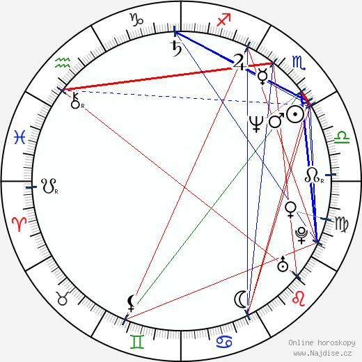Anthony Waller wikipedie wiki 2018, 2019 horoskop