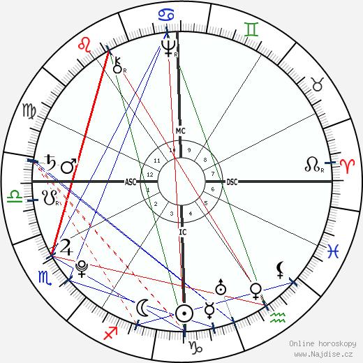 Anthony Wayne wikipedie wiki 2020, 2021 horoskop