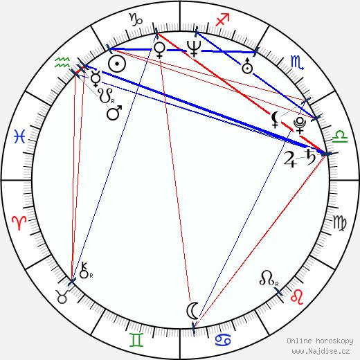 Antje Traue wikipedie wiki 2020, 2021 horoskop