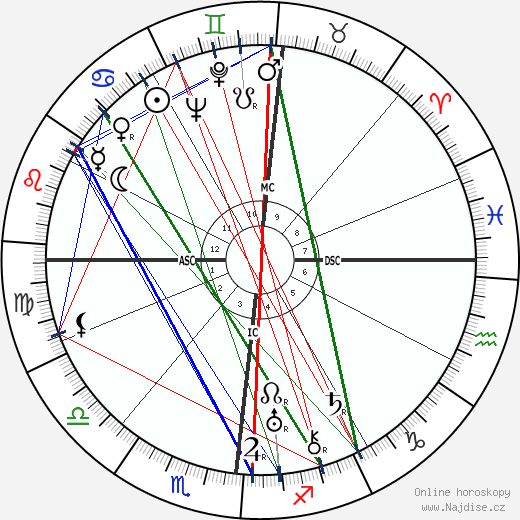 Antoine de Saint-Exupéry wikipedie wiki 2018, 2019 horoskop