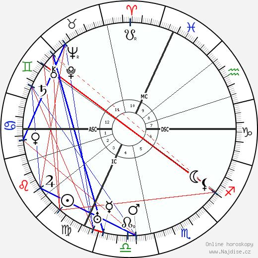 Antoine Lacassagne wikipedie wiki 2018, 2019 horoskop