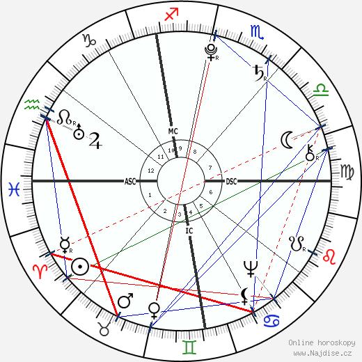 Antoine Laurent de Jussieu wikipedie wiki 2020, 2021 horoskop
