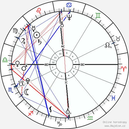 Antoine Lavoisier wikipedie wiki 2017, 2018 horoskop