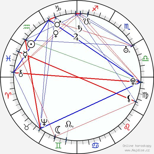 Antoine Louis wikipedie wiki 2019, 2020 horoskop